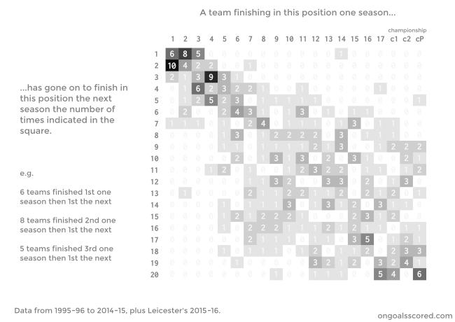 Leicester - one season to next